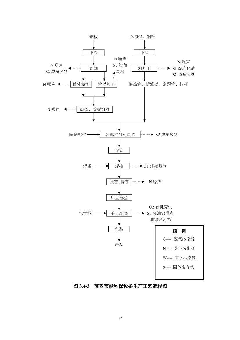 102409545962_0江西萍乡龙发实业股份有限公司环境风险评估报告_19.jpg
